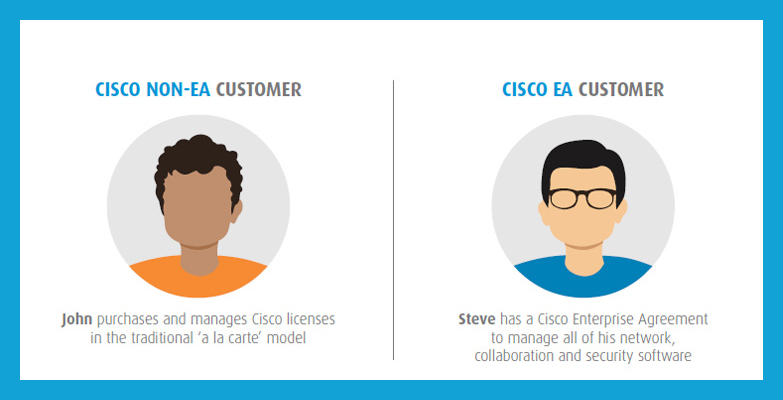 Cisco Enterprise Agreement Infograpic Cover